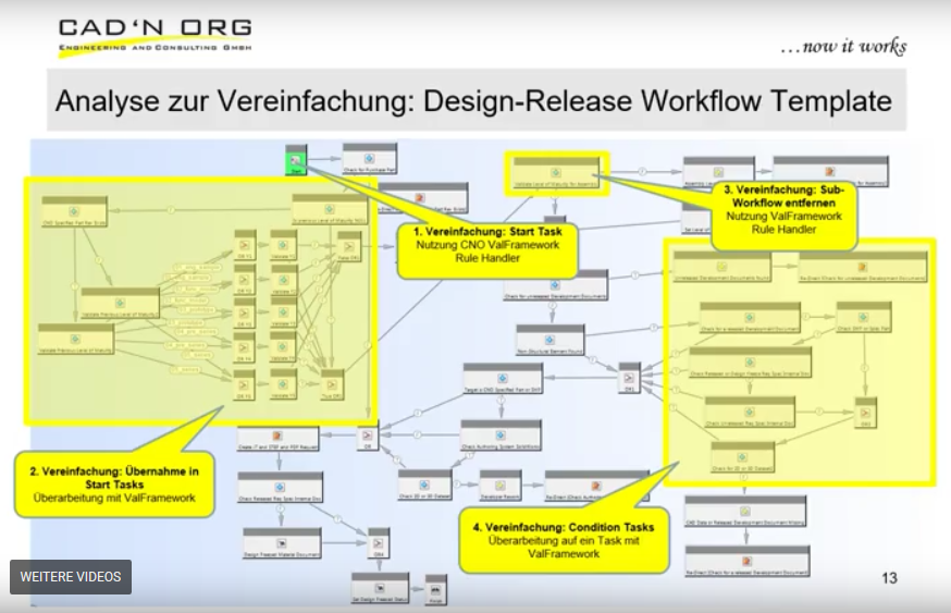 SIEMENS PLM Connection VORTRAG