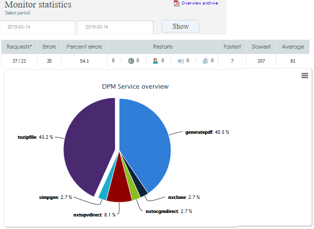 CNO PLM Monitoring 5.3
