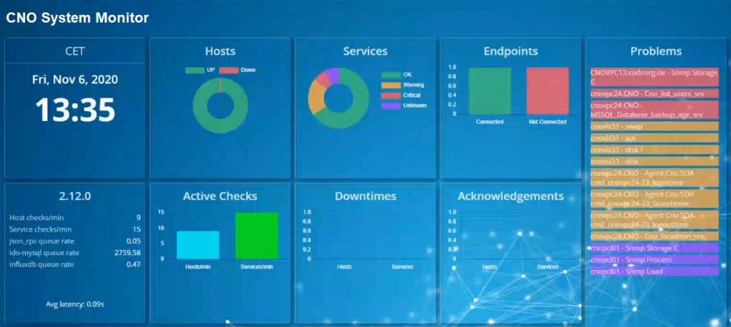 CNO System Monitor Dashboard